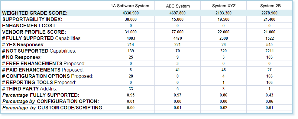 Select Accounting Software Accurately Software Selection