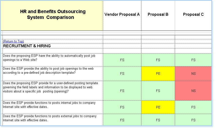 Human Resource HR Outsource Provider Evaluation Selection – Hr Proposal Template