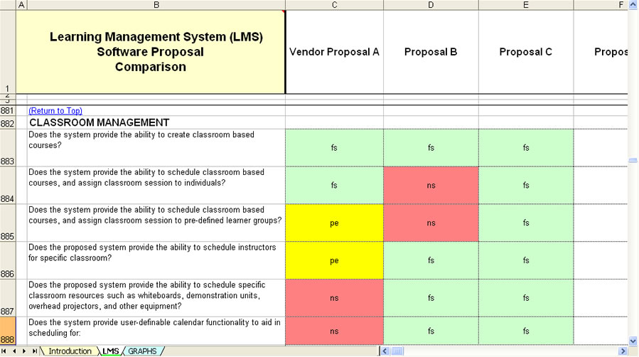 Selection Learning Management Software System Rfp