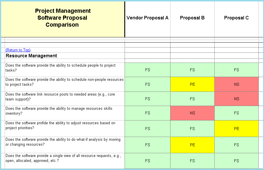 Pm Software Evaluation Selection Project Management Software