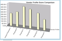 this graphic shows non manufacturing ERP profile scores.